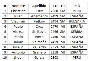 tabla con participantes en el torneo