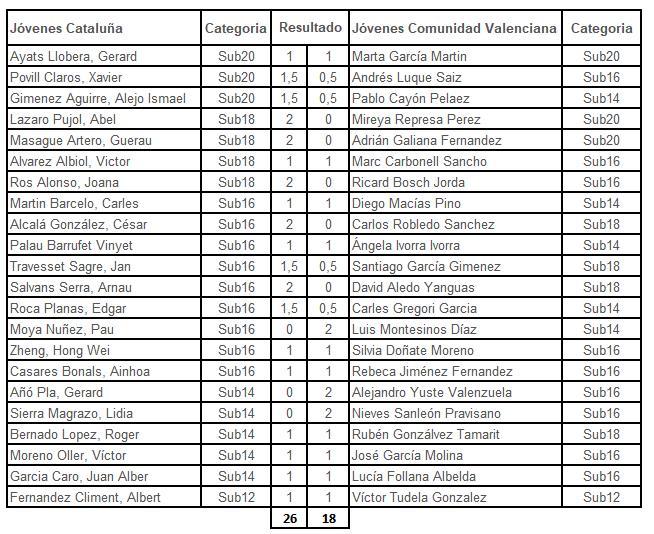 tabla de resultados de ajedrez